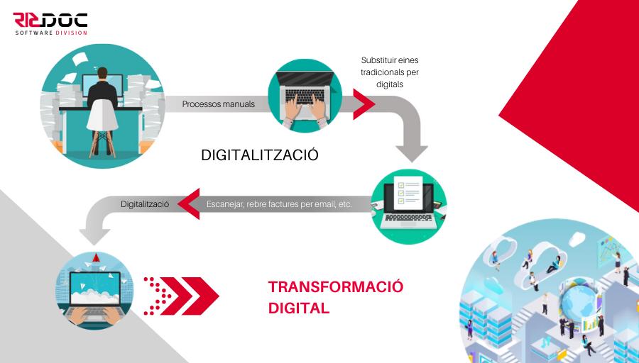 Què és la digitalització i la Transformació digital?